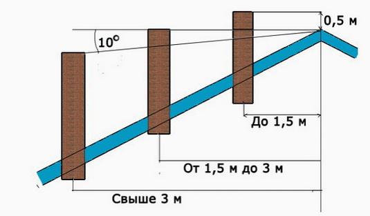 Порядок определения высоты дымоходов над крышей