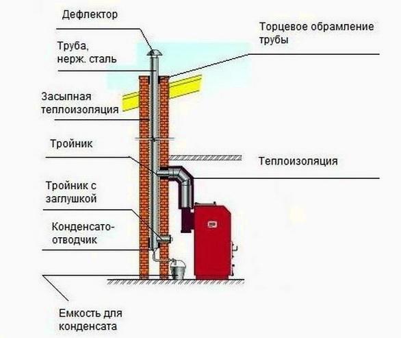 Установка трубы в шахте