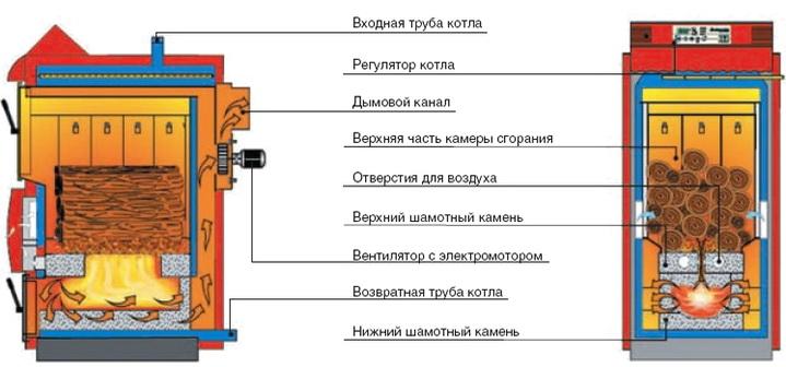 Конструкция пиролизного котла