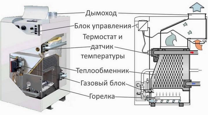 Схема газового котла с открытой камерой сгорания