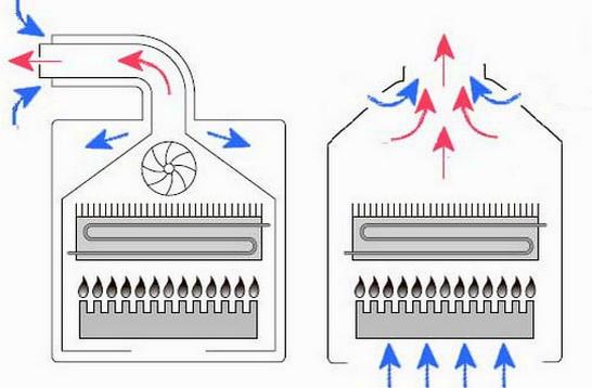 Различия межу газовыми котлами с открытой и закрытой горелками — какой лучше
