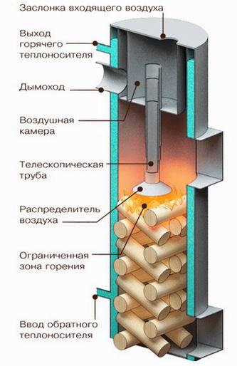 Конструкция системы длительного горения в разрезе