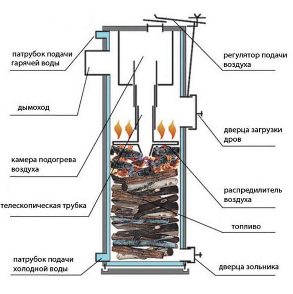 Схема длительного горения