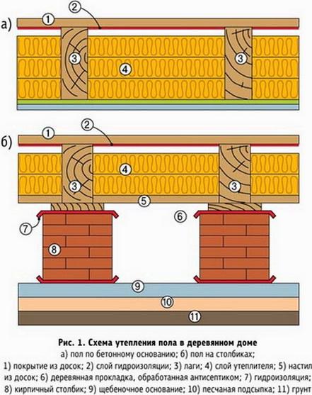Схемы утепления деревянных полов
