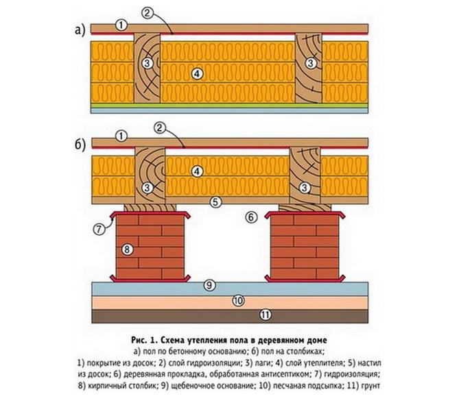 Как должен утепляться деревянный пол