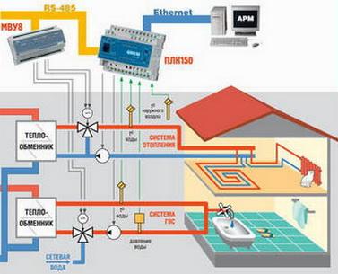 Автоматика системы отопления в доме