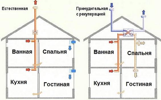 Схема вентиляции в доме и вывод тепла