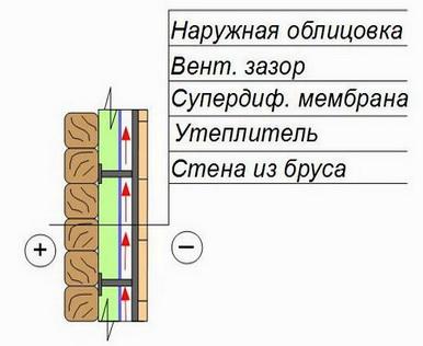 схема проветривания утеплителя и движения пара в деревянной стене