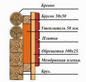 Конструкция деревянной стены с двойной обрешеткой
