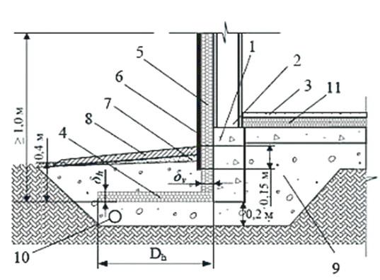Общая конструкция фундамента мелкого заложения со слоем утеплителя схема