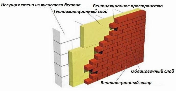 Тонкая стена из газобетона должна утепляться