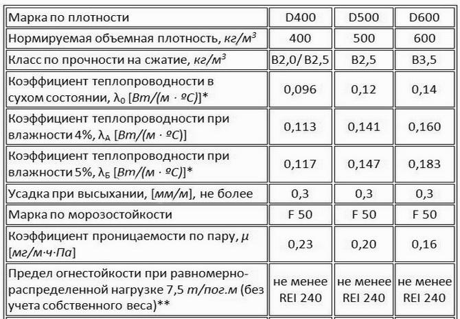 В таблице приведены характериситики и свойства газобетона