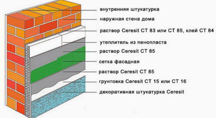Схема укладки штукатурки изветсного производителя