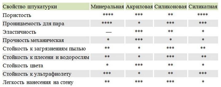 Сравнение тонкослойных штукатурок в таблице