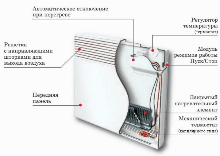 Как устроен конвектор - устройство, схема