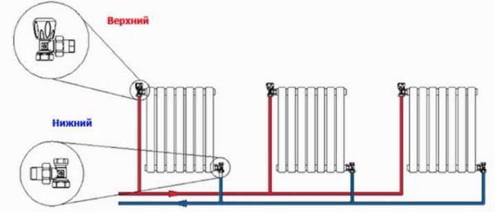 Как подключаются радиаторв при тупиковой схеме