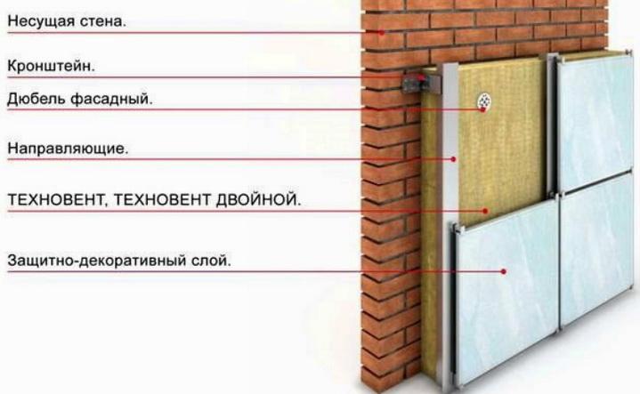 Как звукоизолируется стена с помощью минеральной ваты