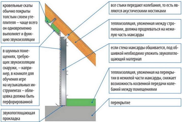Звукоизоляция и утепление крыши над мансардой - как сделать тише мансарду