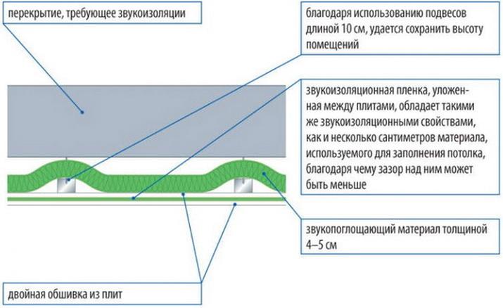 Перекрытия можно звукоизолировать с низу - сделать подвесной потолок