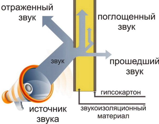 Схема распространения звука в перегородке внутри квартиры