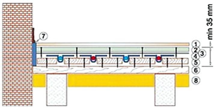 Схема  с размещением труб внутри стяжки