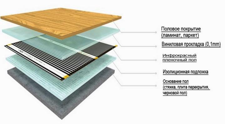 Схема укладки электрического нагрева в полу