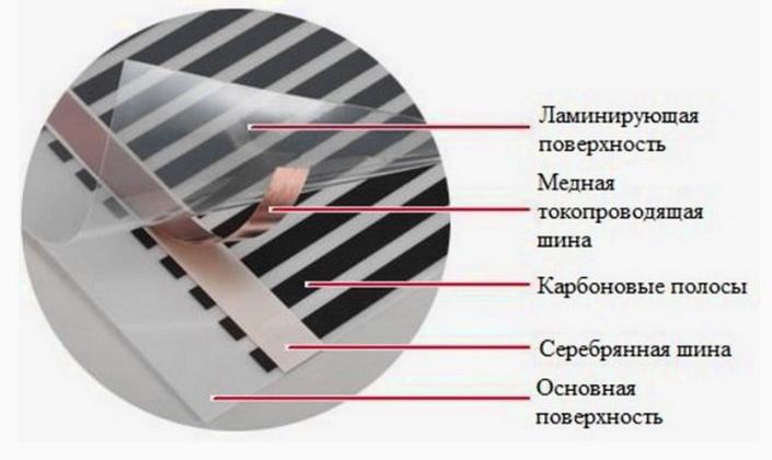 Конструкция пленки - инфракрасного излучателя