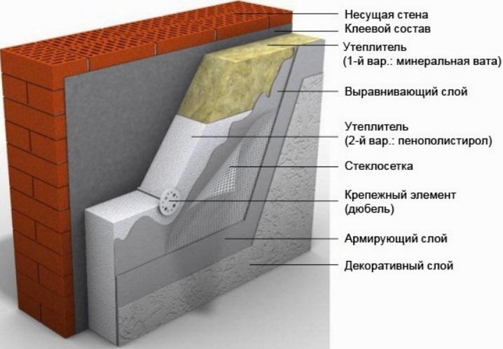 Двухслойные стены - мокрый фасад с штукатуркой