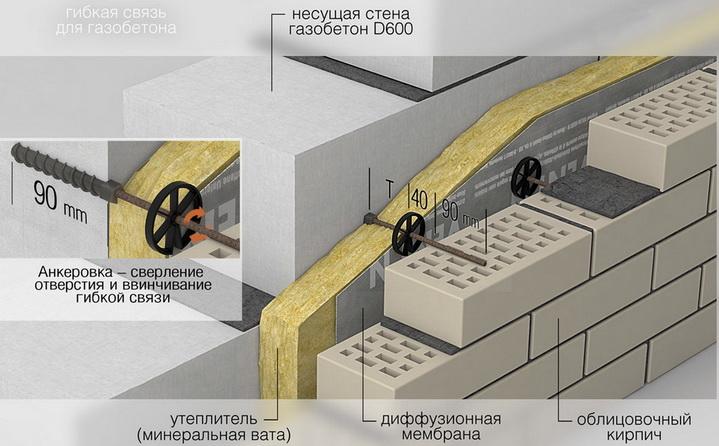 Вентилируемый фасад — подбор утеплителя и отделка фасада кирпичем