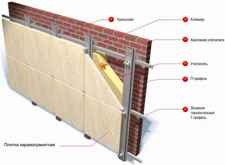 Обрешетки и отделка для вентилируемого фасада
