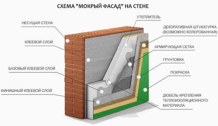 Система мокрый фасад из нескольких слоев