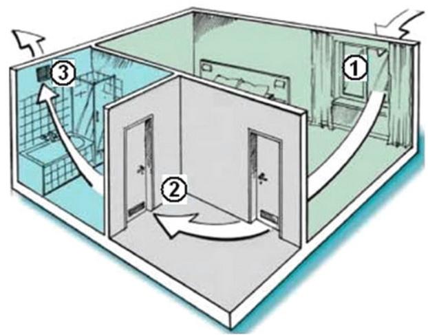 Схема вентиляци  для обычной квартиры и дома