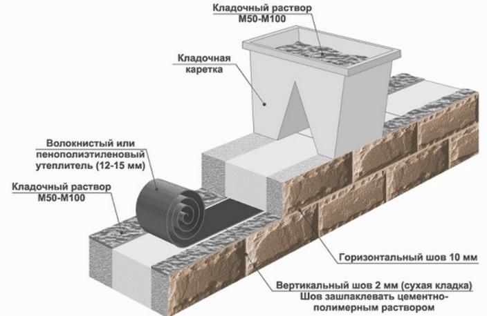 Технология кладки теплоблоков в встене с использованием ленточного утеплителя