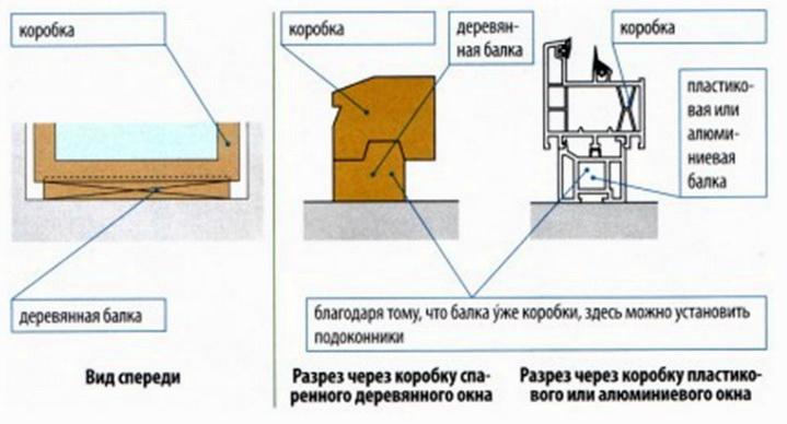 Как устанавливаются подкладки под окна