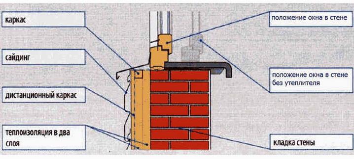 Установка окна в стене с утеплителем выполняется по краю утеплителя
