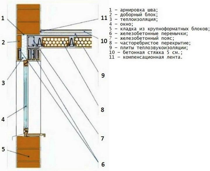 Конструкция установки окон в однородной стене