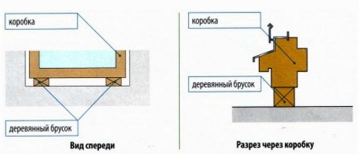 Дистанционные подкладки под окна - правила размещения