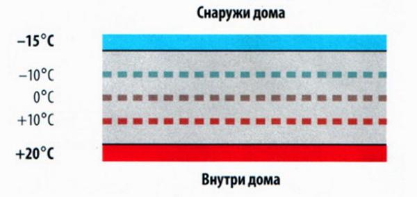 Распределение температуры по толщине стены