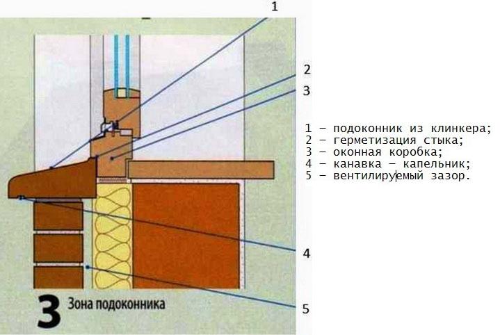 В трехслойной стене окно устанавливается с помощью специальных мероприятий