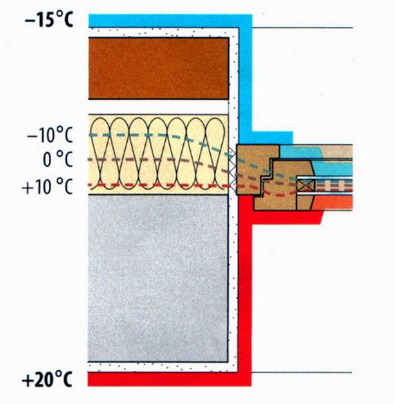 Окно в трехслойной стене ставится напротив утеплителя