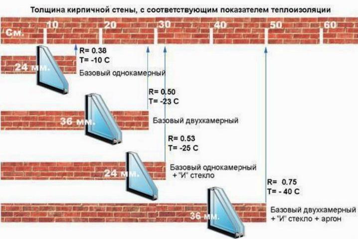 Сопротивление теплопередаче отдельных стеклопакетов