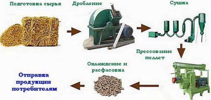 Производственный цикл по производству пеллет