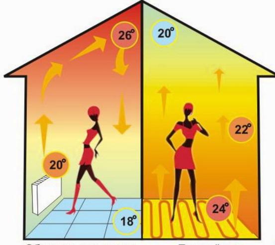 Как распределяется температура
