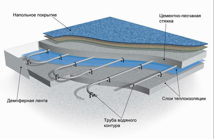 Конструкция  водяного пола