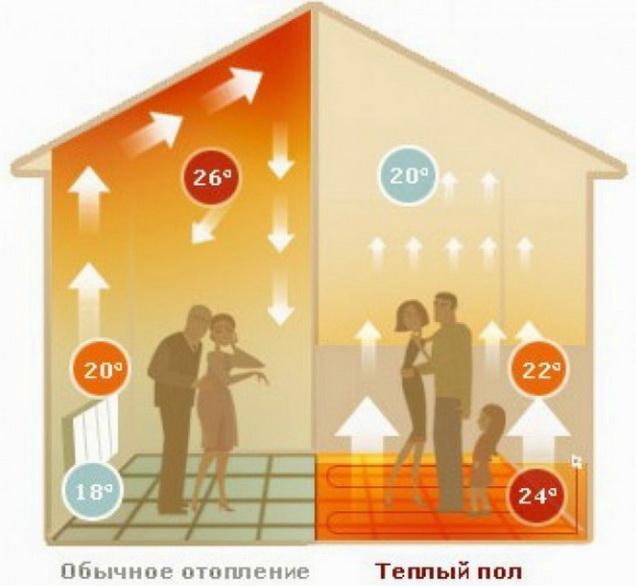 Как распределяется температура  в здании при отоплении
