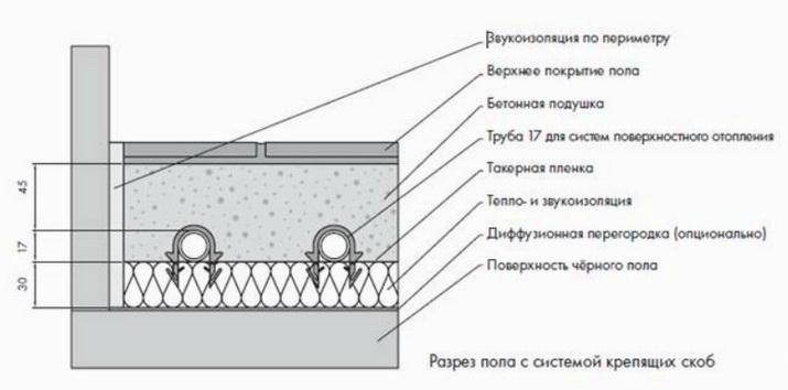 Схема системы теплого пола без армирования стяжки