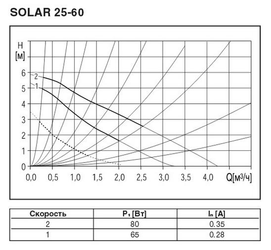 Данные по насосу 25-60 для отопления теплыми полами