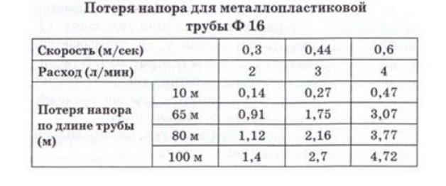 Зависимость напора от расхода для трубы 16 мм