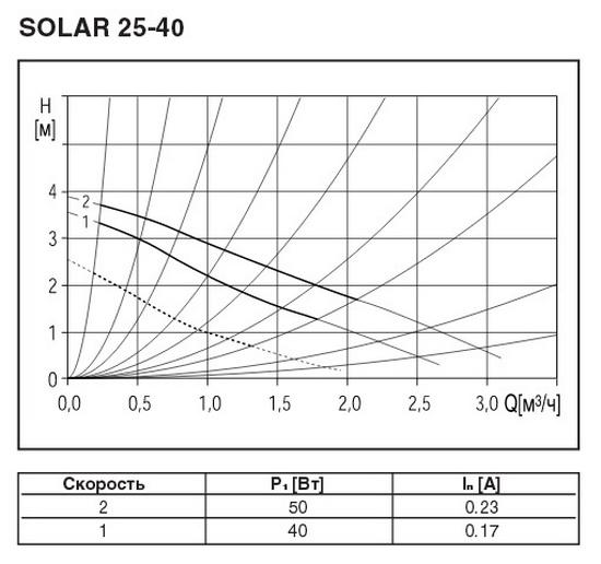 Технические характеристики насоса 25-40 для теплого пола