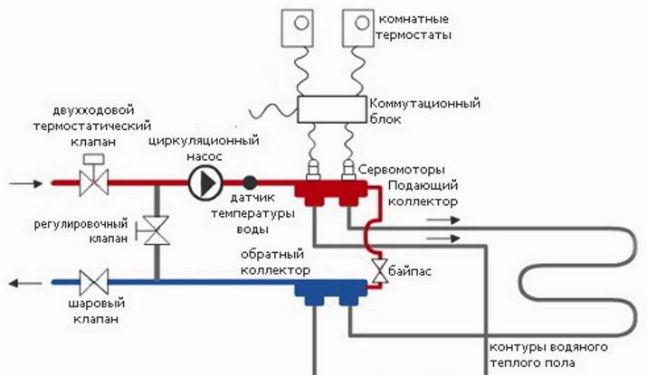 Схема теплого пола оснащенного автоматикой